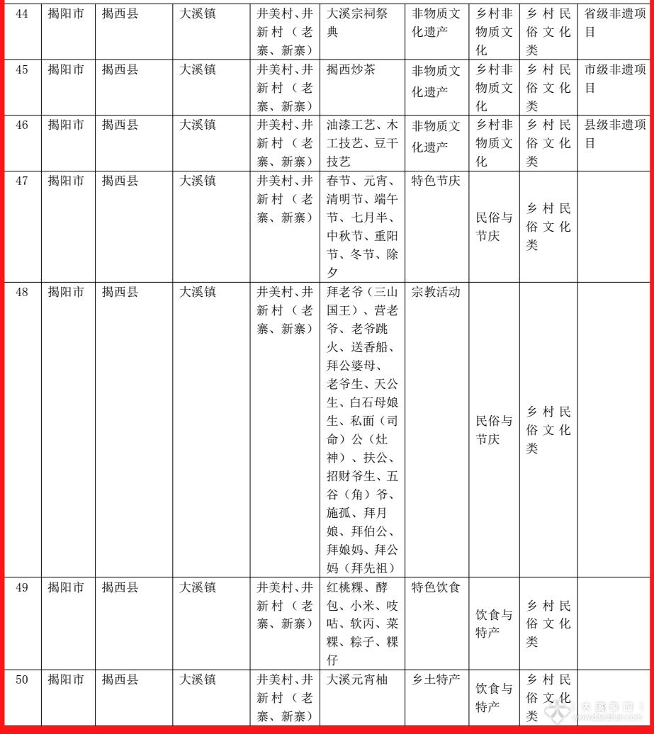 广东省乡村旅游开发资源目录大溪镇目录表